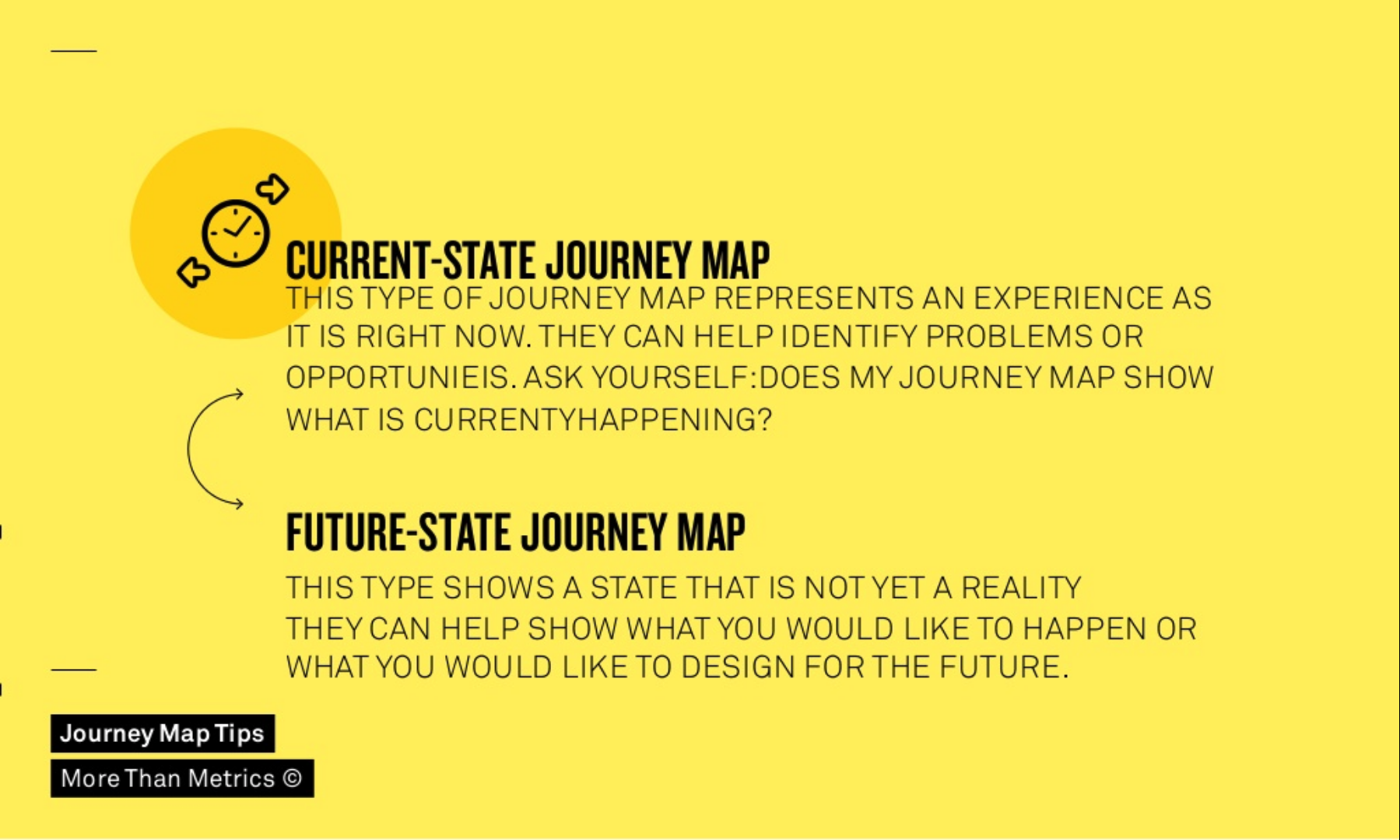 Current-state journey maps represent a current experience and help to identify problems of opportunities. Future-state journey maps show a potential future reality and can help visualize it.