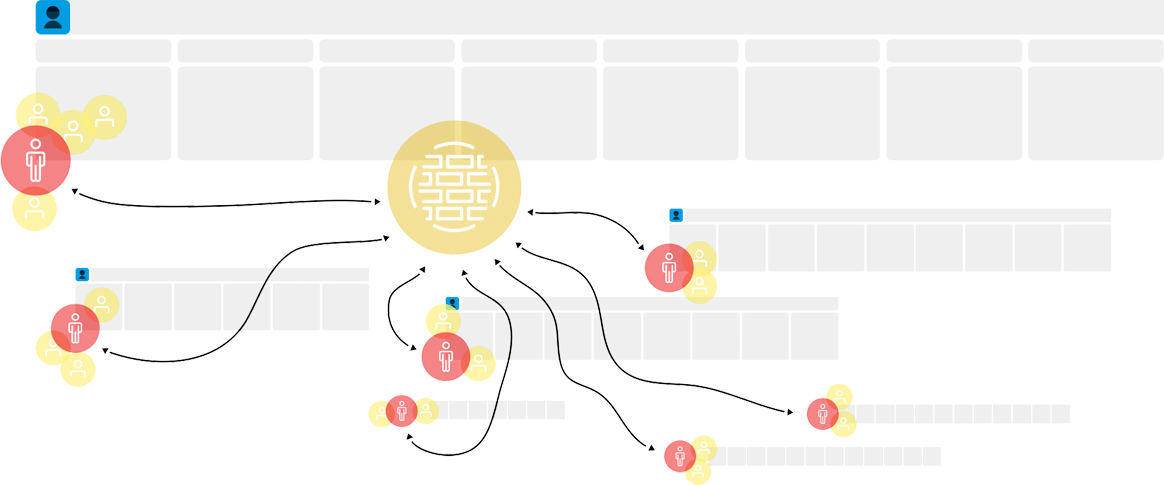 Visualization of a journey map and responsible persons