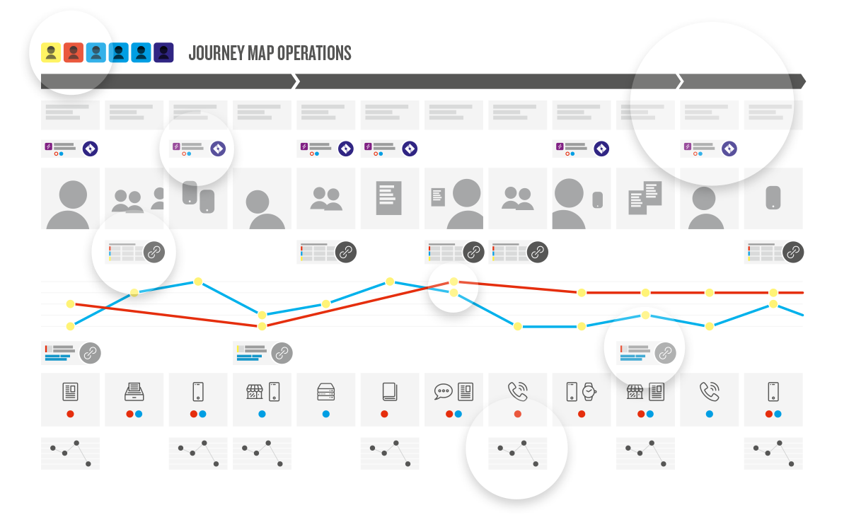 visualization of journey map operations
