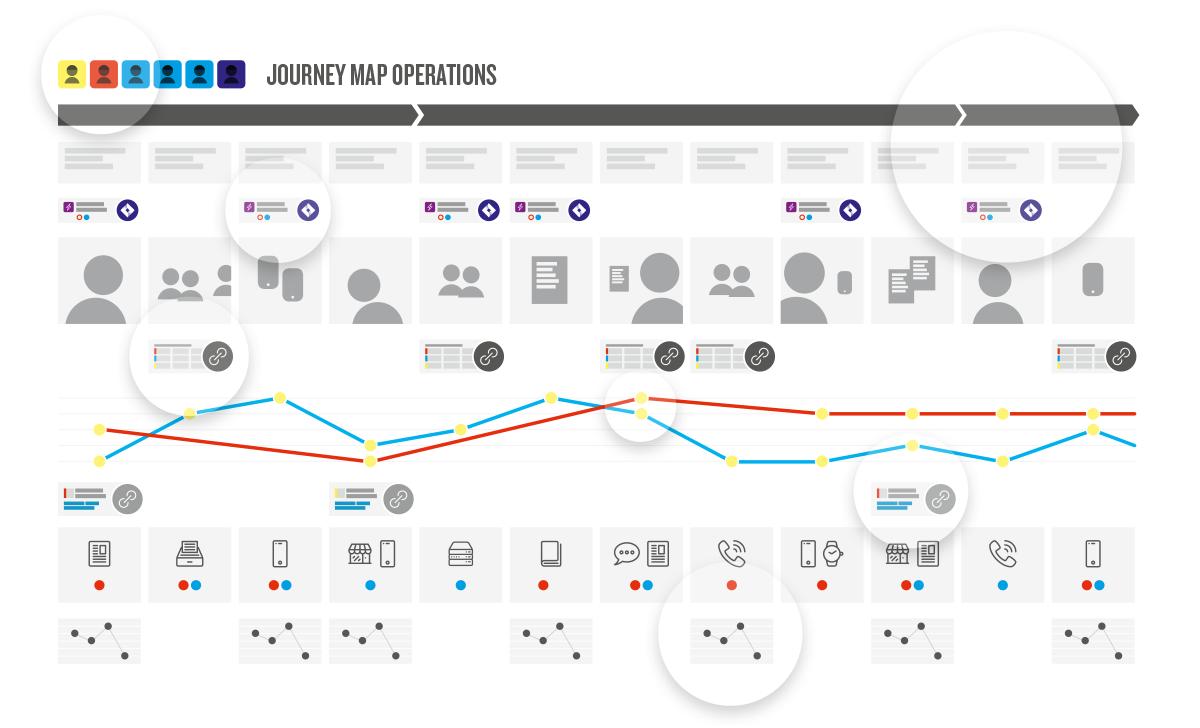 visualization of journey map operations