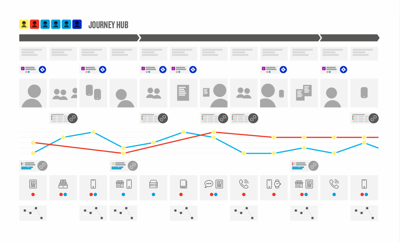 visualization of multiple personas on one journey map