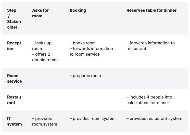 table showing possible backstage processes of a hotel