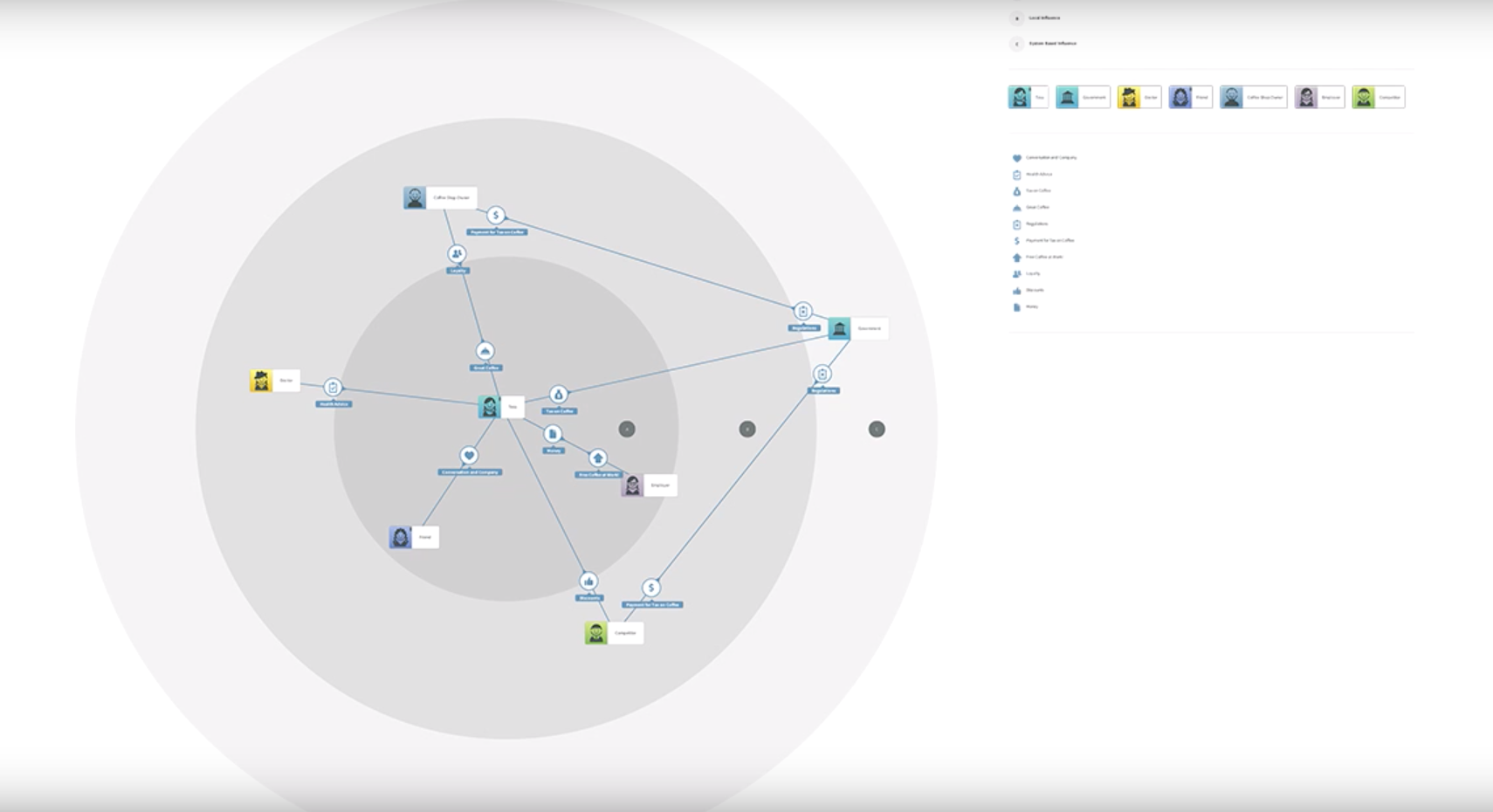 stakeholder map in smaply