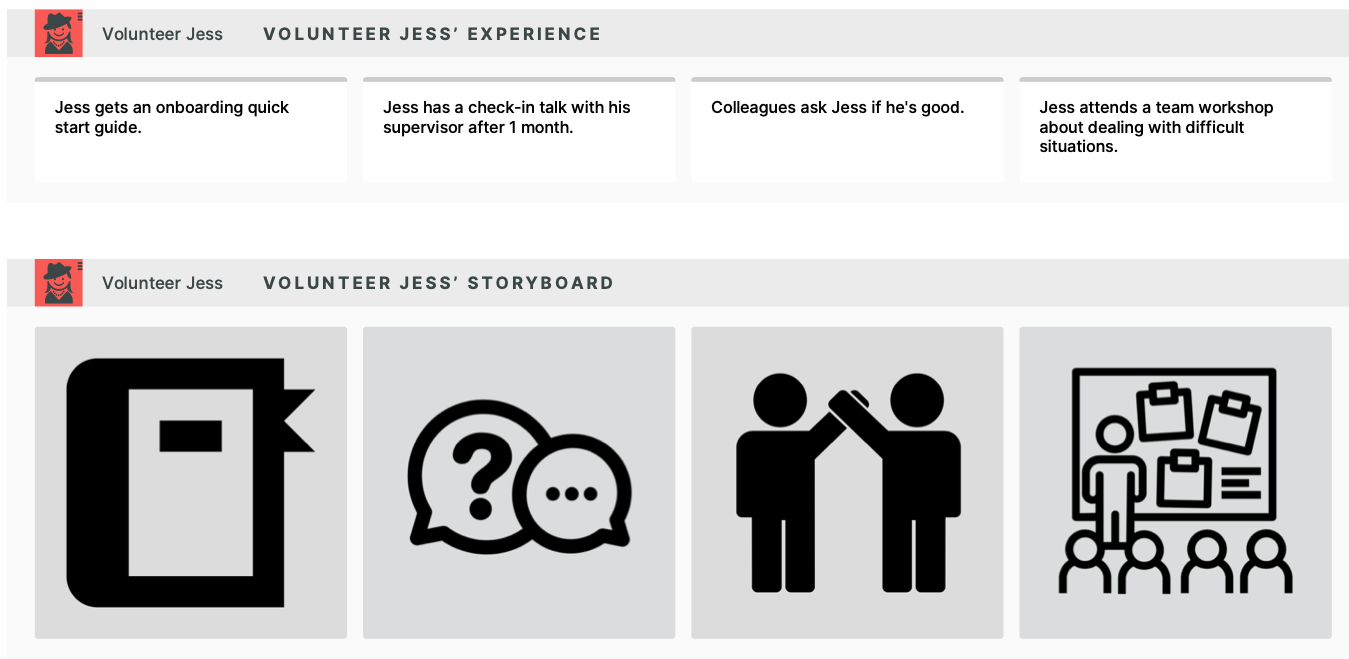 a section from a journey map visualizing a volunteer's experience