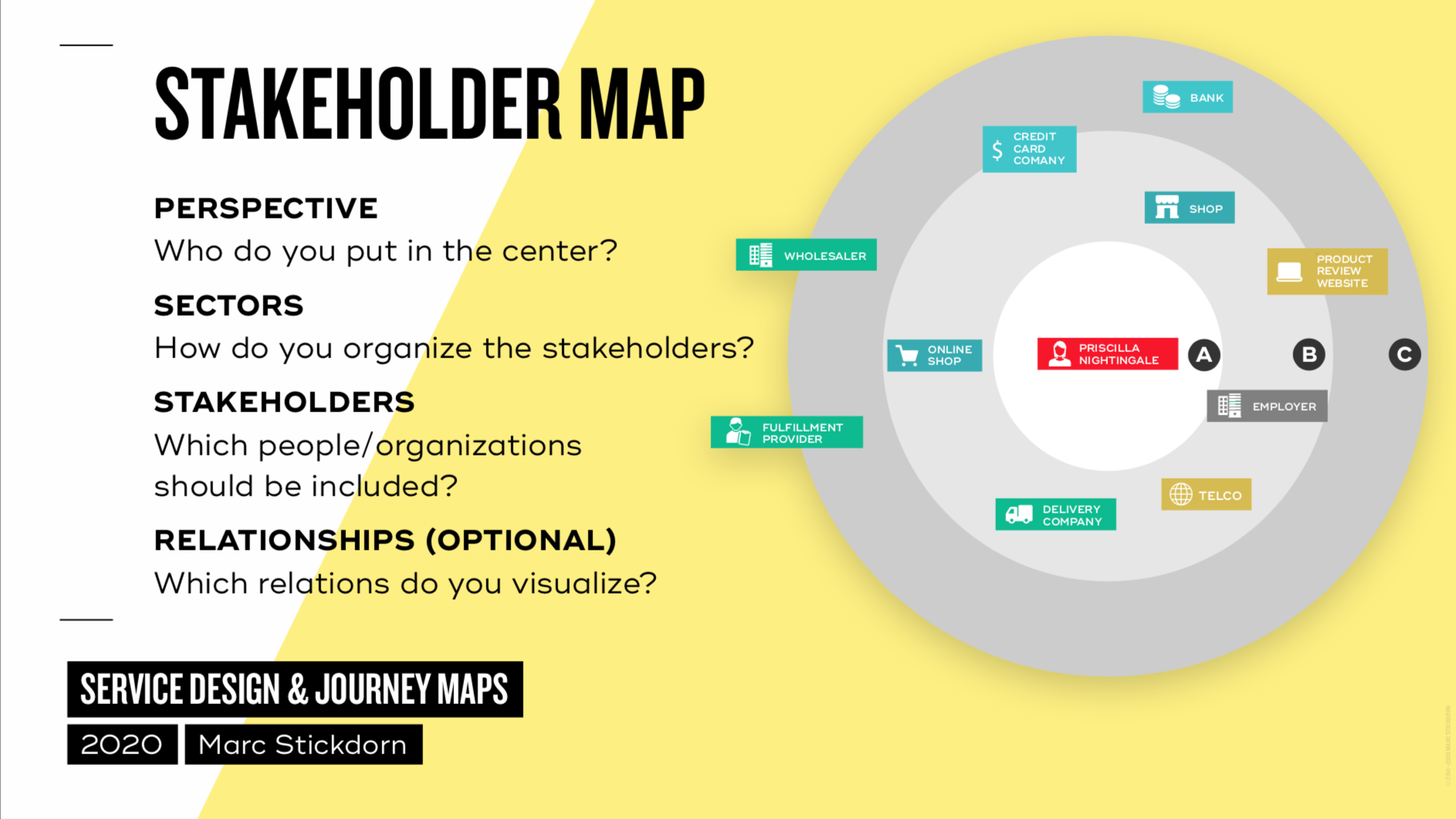 visualization of a stakeholder map on yellow background