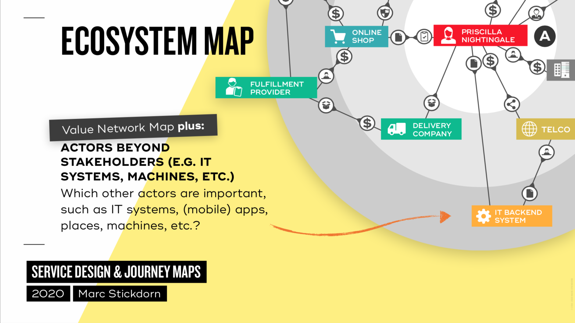 visualization of an ecosystem map on yellow background