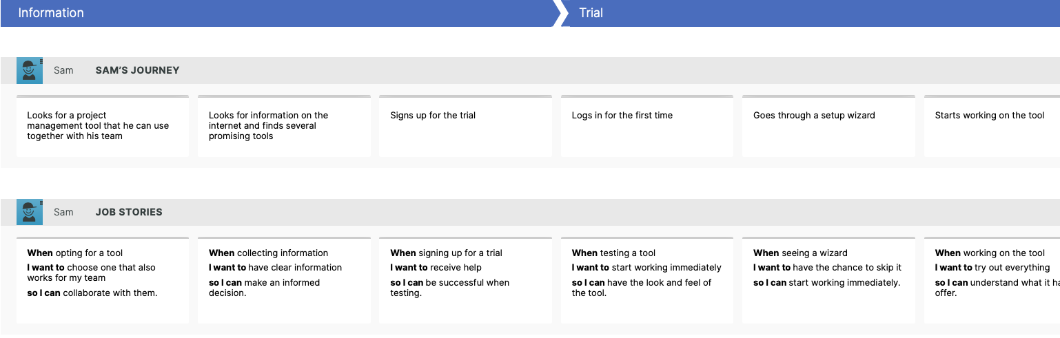 example journey map SaaS