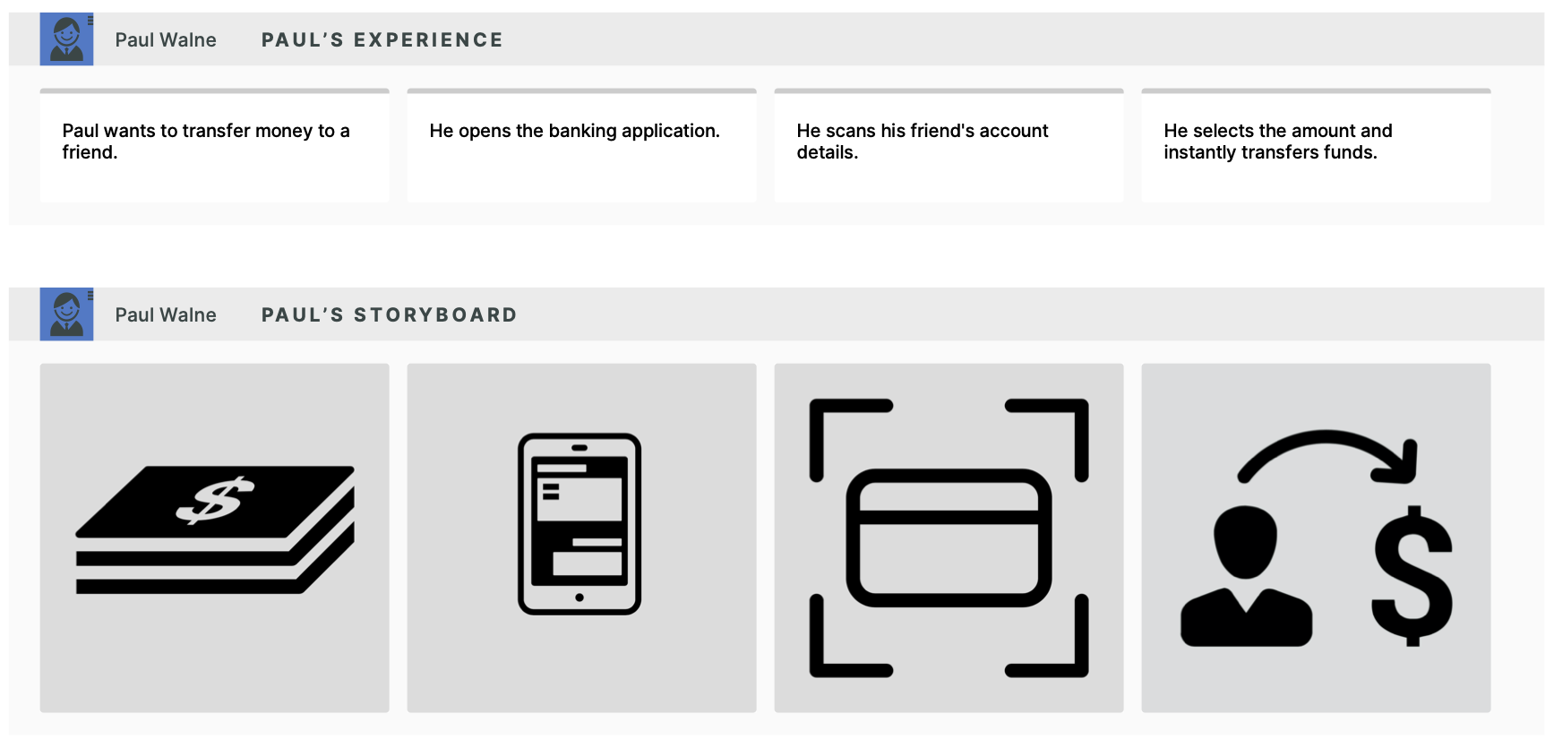 Visualization of a customer experience when transferring money with a banking app