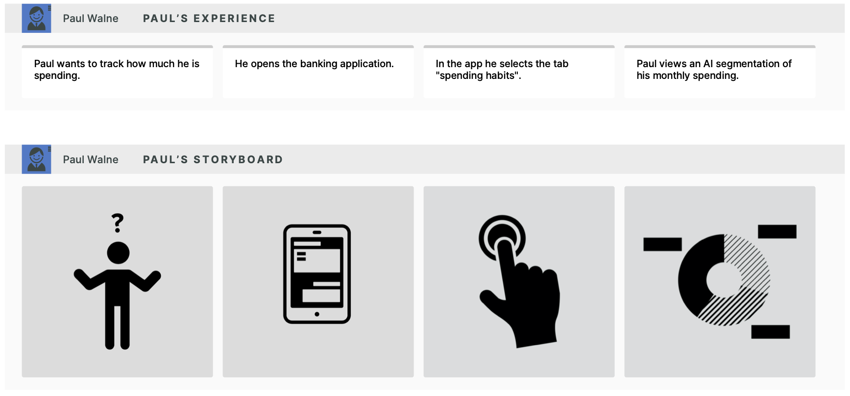 Visualization of a customer customer experience when using a banking app