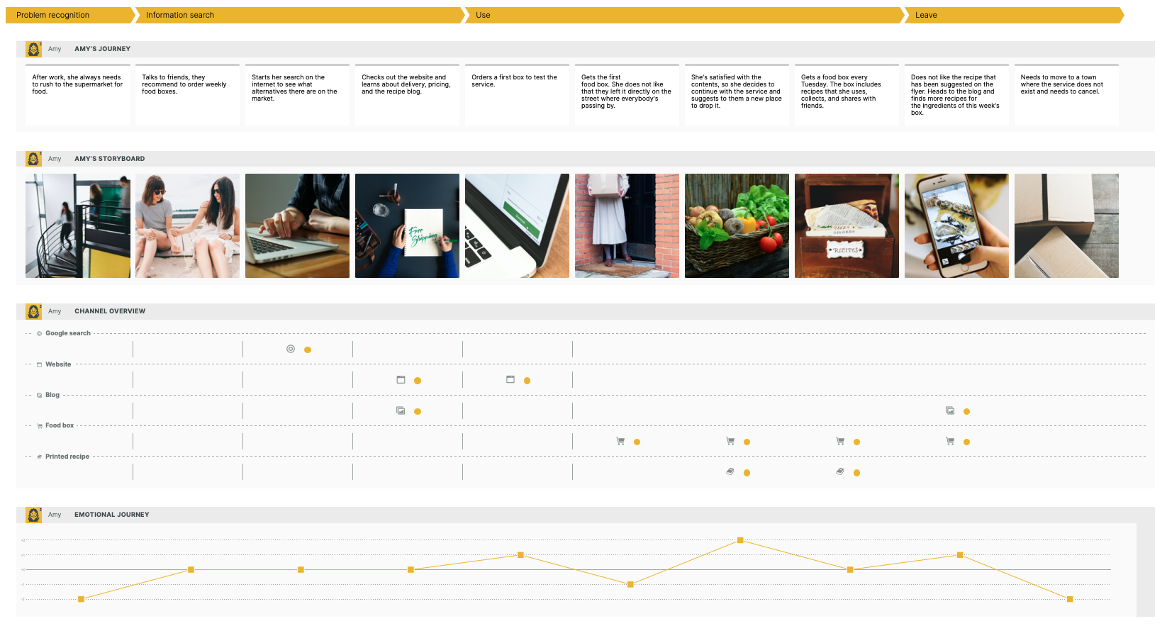 Customer journey map example visualizing the customer experience of a grocery delivery service.