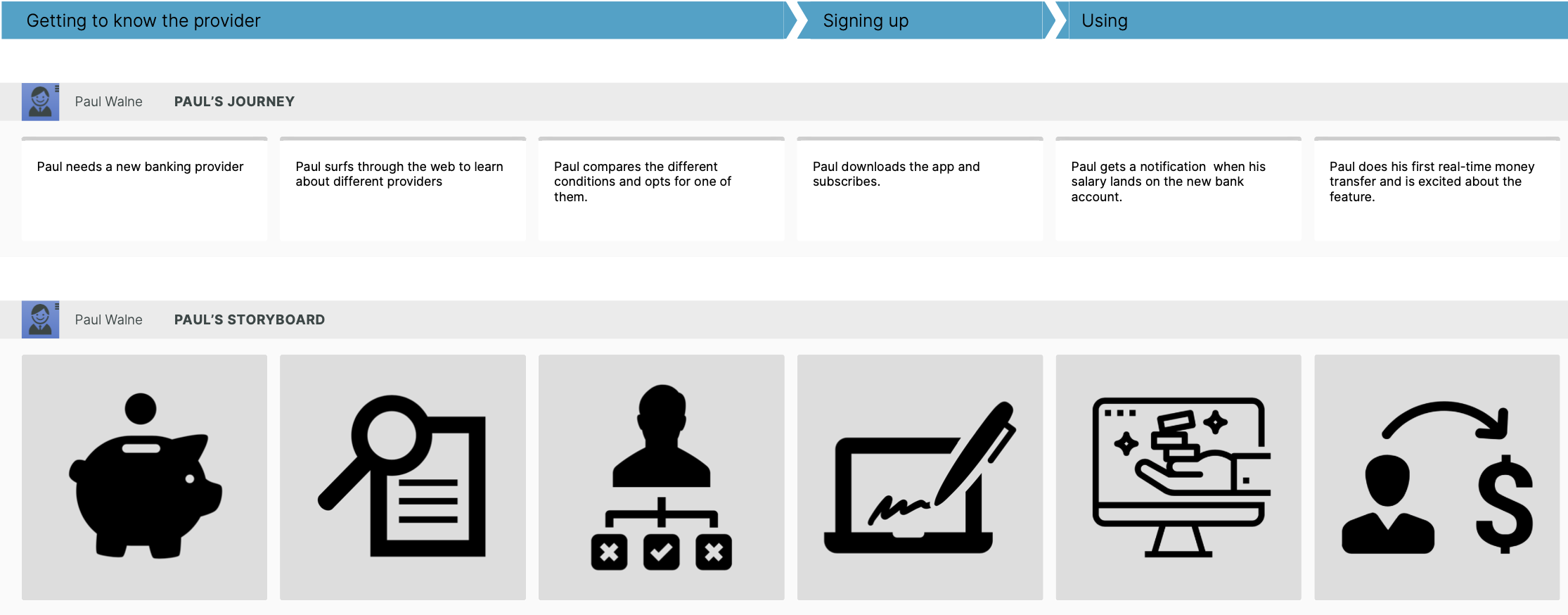 journey map in the banking sector example