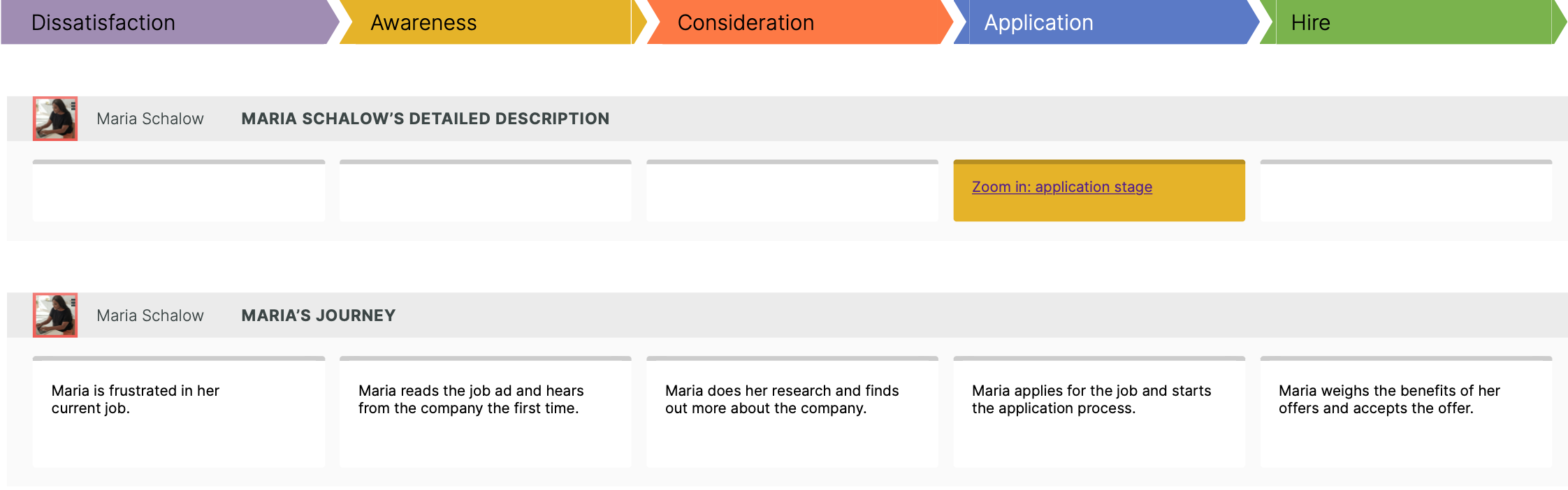 journey map example of the recruitment process