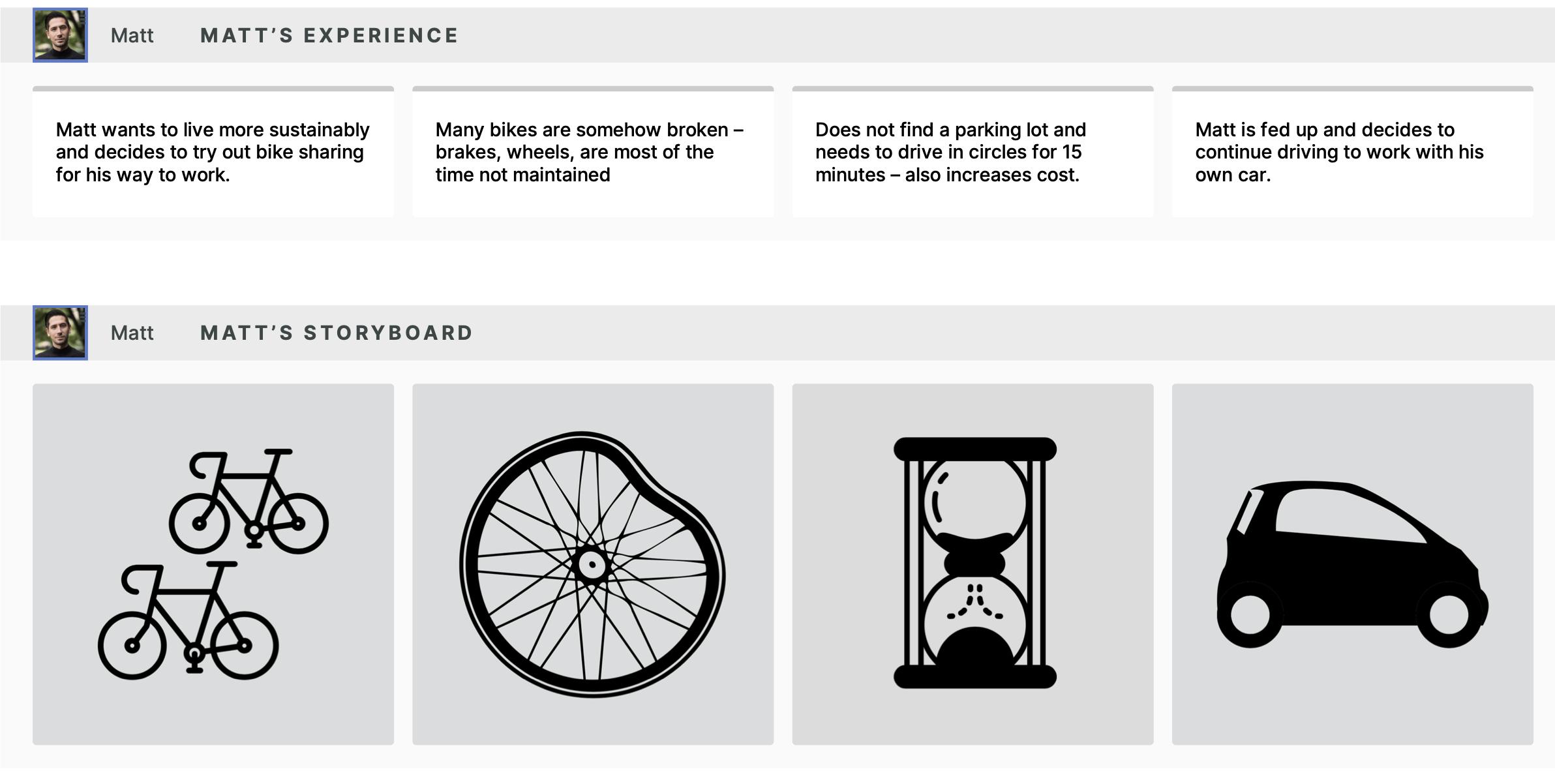 visualization of a bike-sharing customer experience.