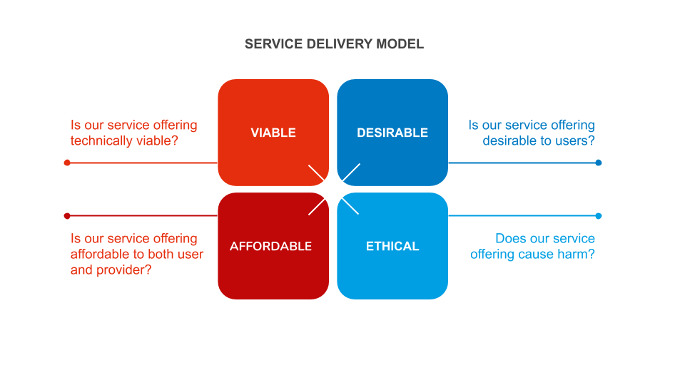This visualization of a service delivery model shows the 4 aspects a service has to fulfill: it has to be viable, desirable, affordable and ethical.