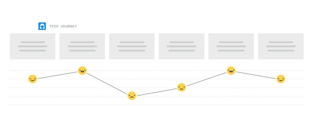 Grey squares visualizing steps of a customer journey and emoticons as a graph visualizing the emotional journey