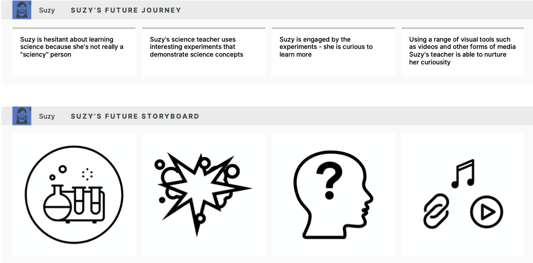 Journey map of a student engaging in science class.