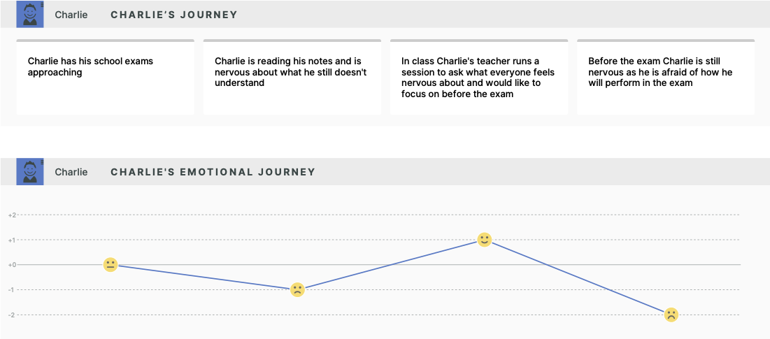 Journey map of a student getting nervous before an exam.