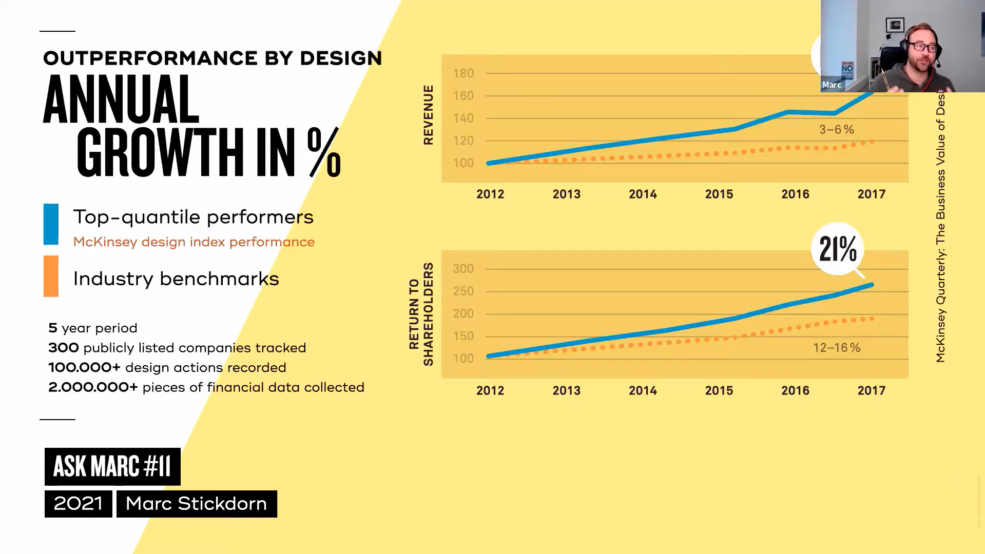 annual growth through outperformance by design