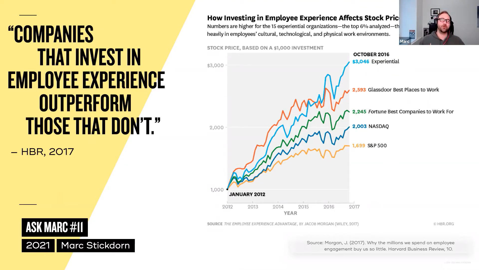 visualization of how investing in employee experience affects stock prices. in graphs: experiential, glassdoor, fortune, NASDAQ, S&P 500