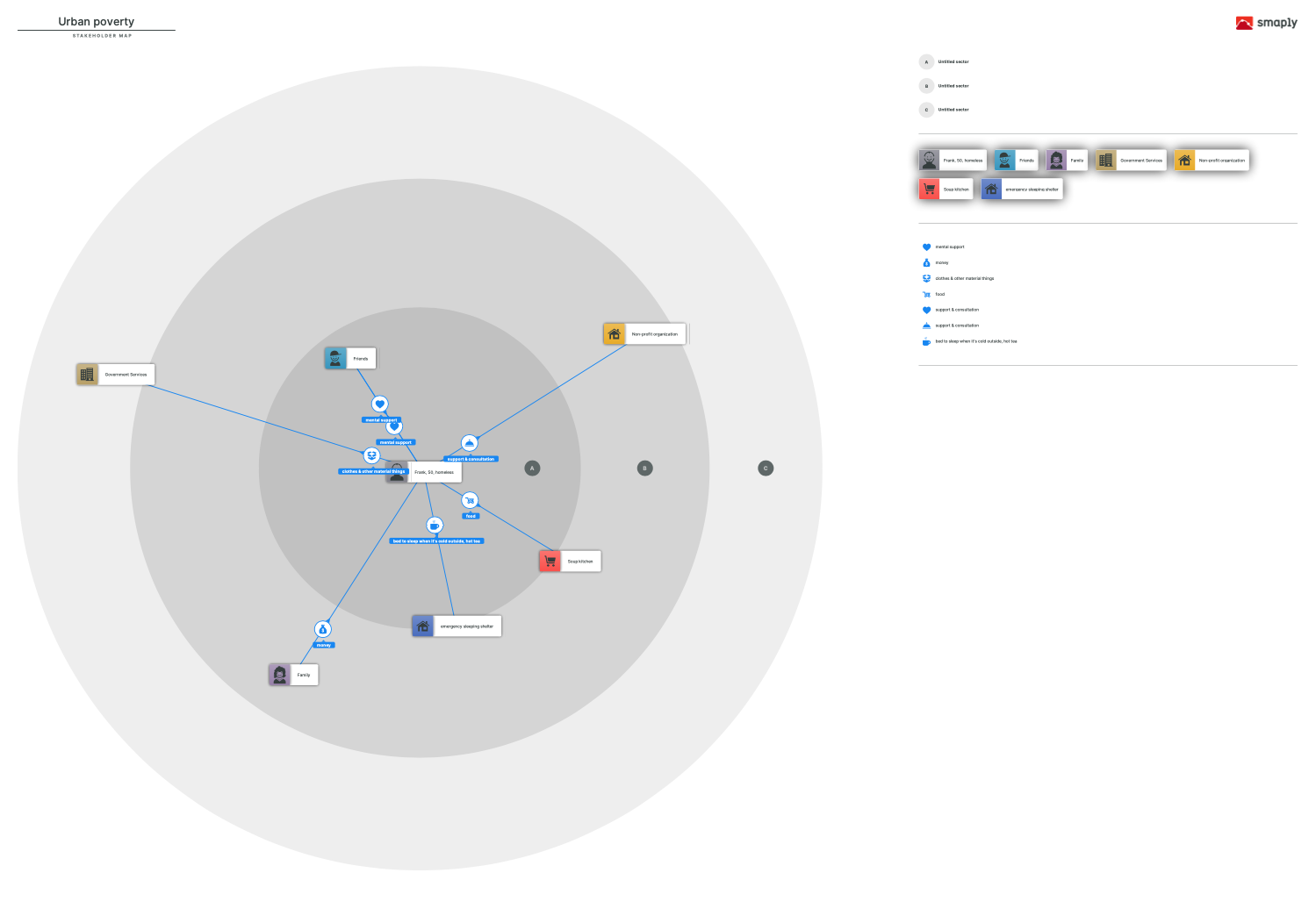 stakeholder map visualizing the network for a homeless person in a city