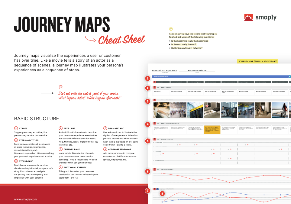 Journey Map Cheat Sheet with descriptions for the different lanes, storyoards, dramatic arc and more.