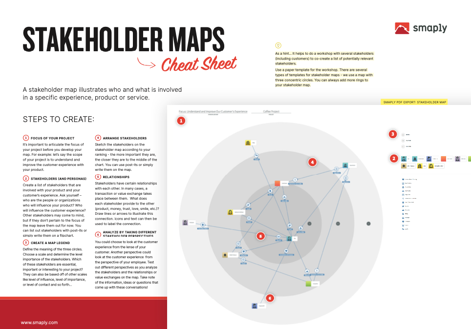 Stakeholder map cheat sheet with descriptions and explanations