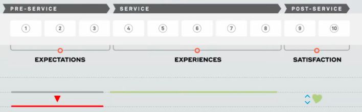 Visualization of expectations, experiences and the customer satisfaction along a customer journey.