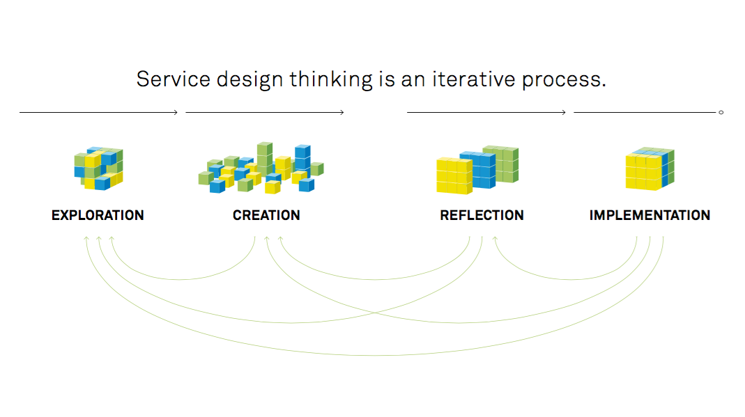 Visualization of Service Design as an iterative process with four stages: exploration, creation, reflection, implementation.