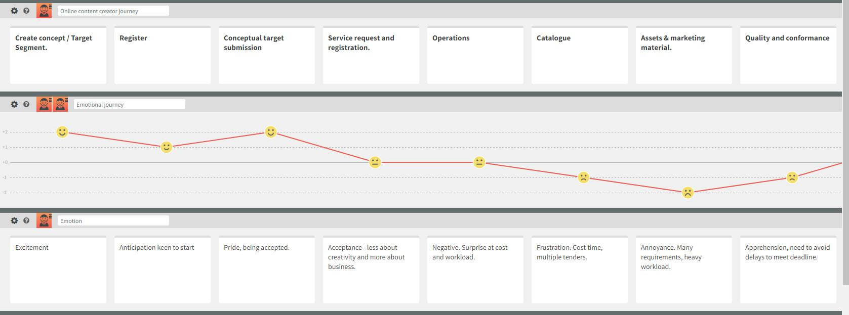 This is a journey map created in Smaply that visualizes the experience of an online content creator.