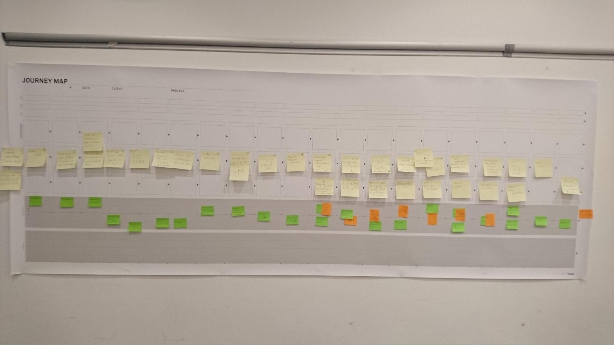 Empty journey map template on the wall with sticky notes on it.