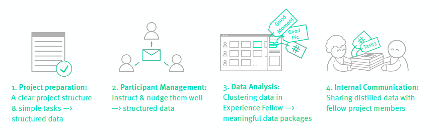 Visualizations of the project set up: project preparation, participant management, data analysis, internal communication