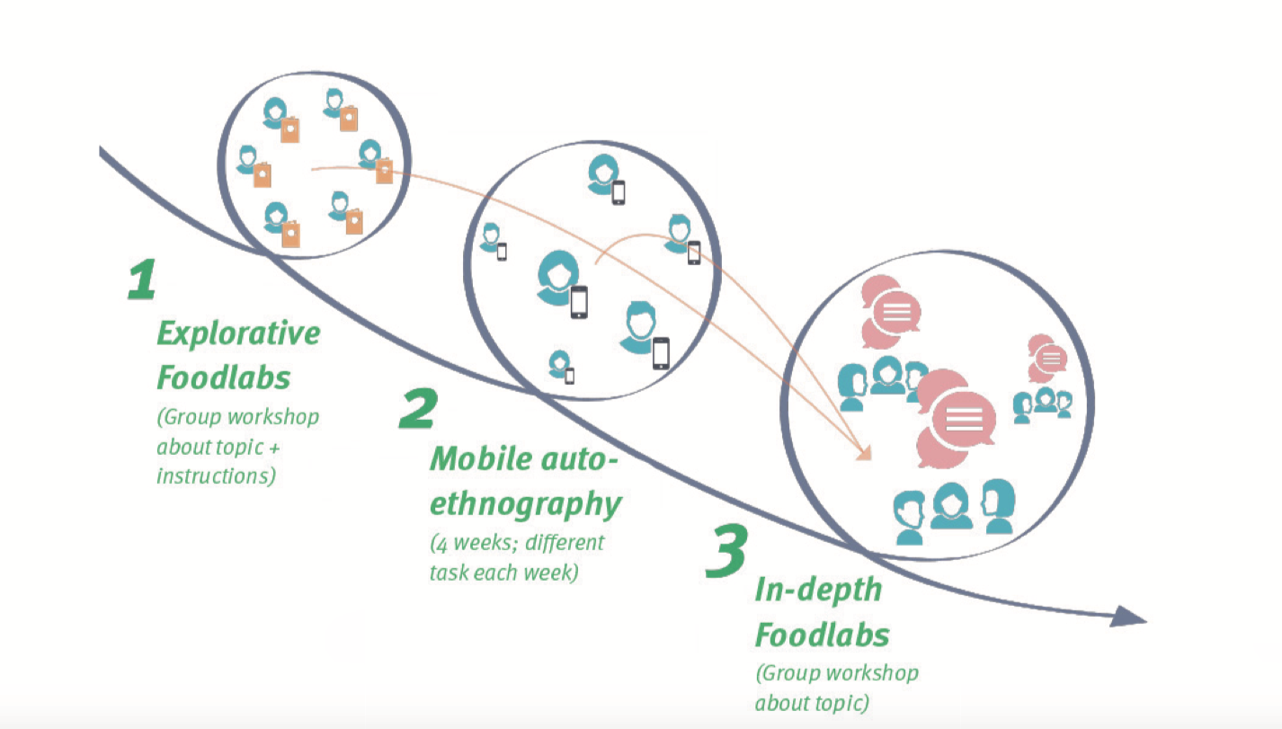 Visualization of the 3 phases of the project: Explorative food labs, Mobile auto-ethnography, In-depth food labs.