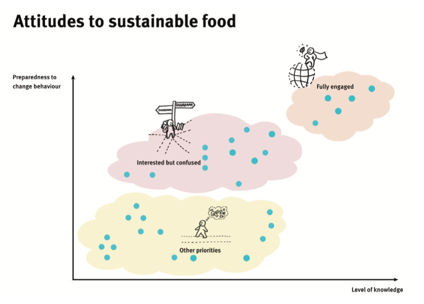 graph with x and y axis showing the attitudes to sustainable food.
