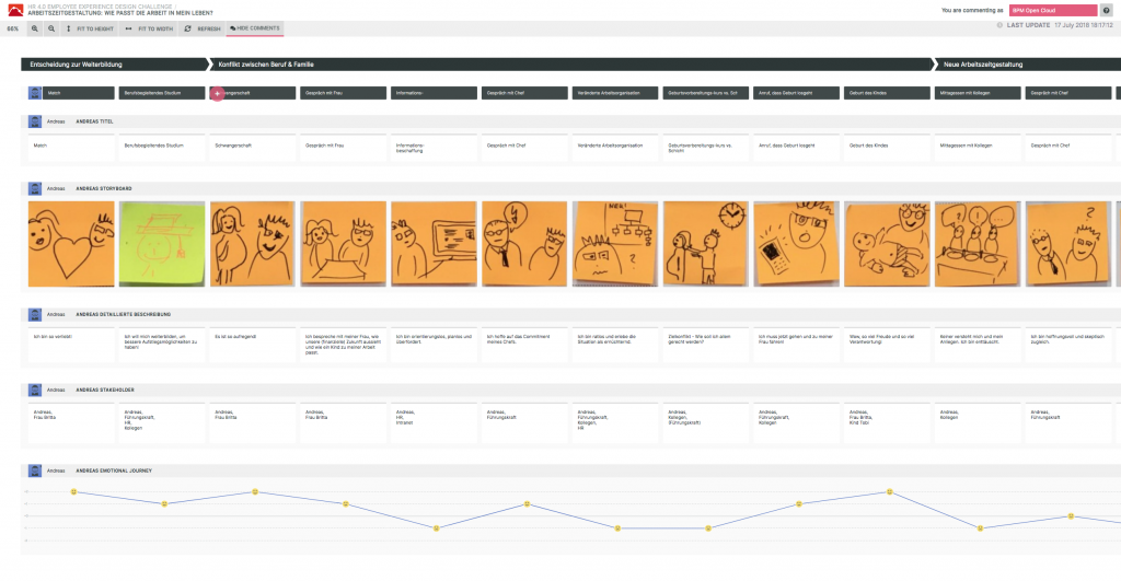 This journey map created in Smaply visualizes how the three personas experience the three hot topics.