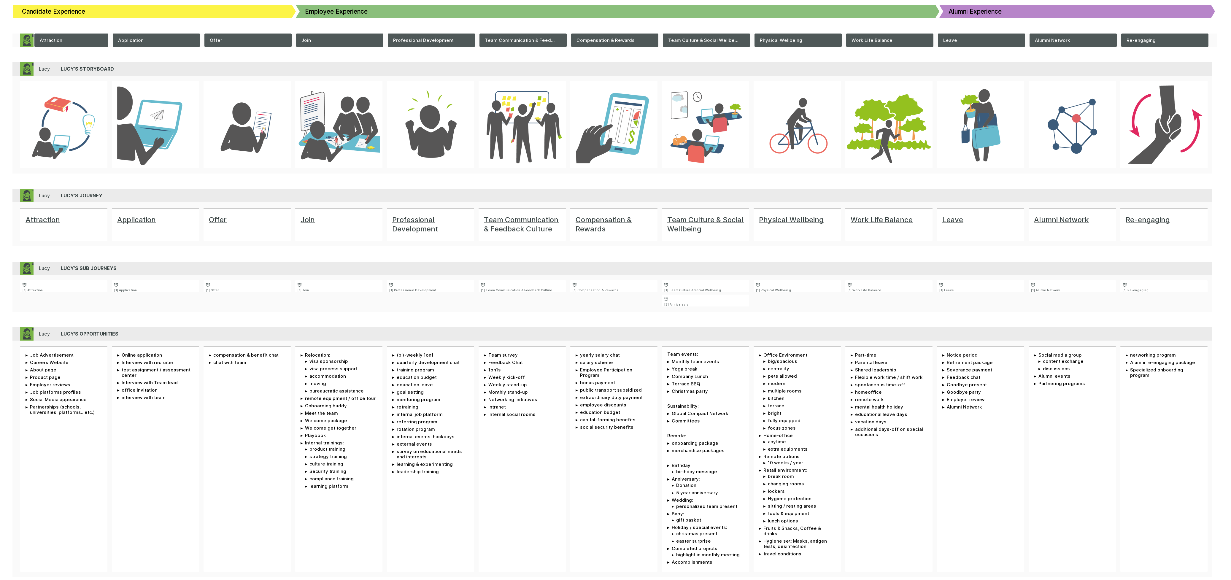 employee journey map created in smaply showing the high-level journey of an employee