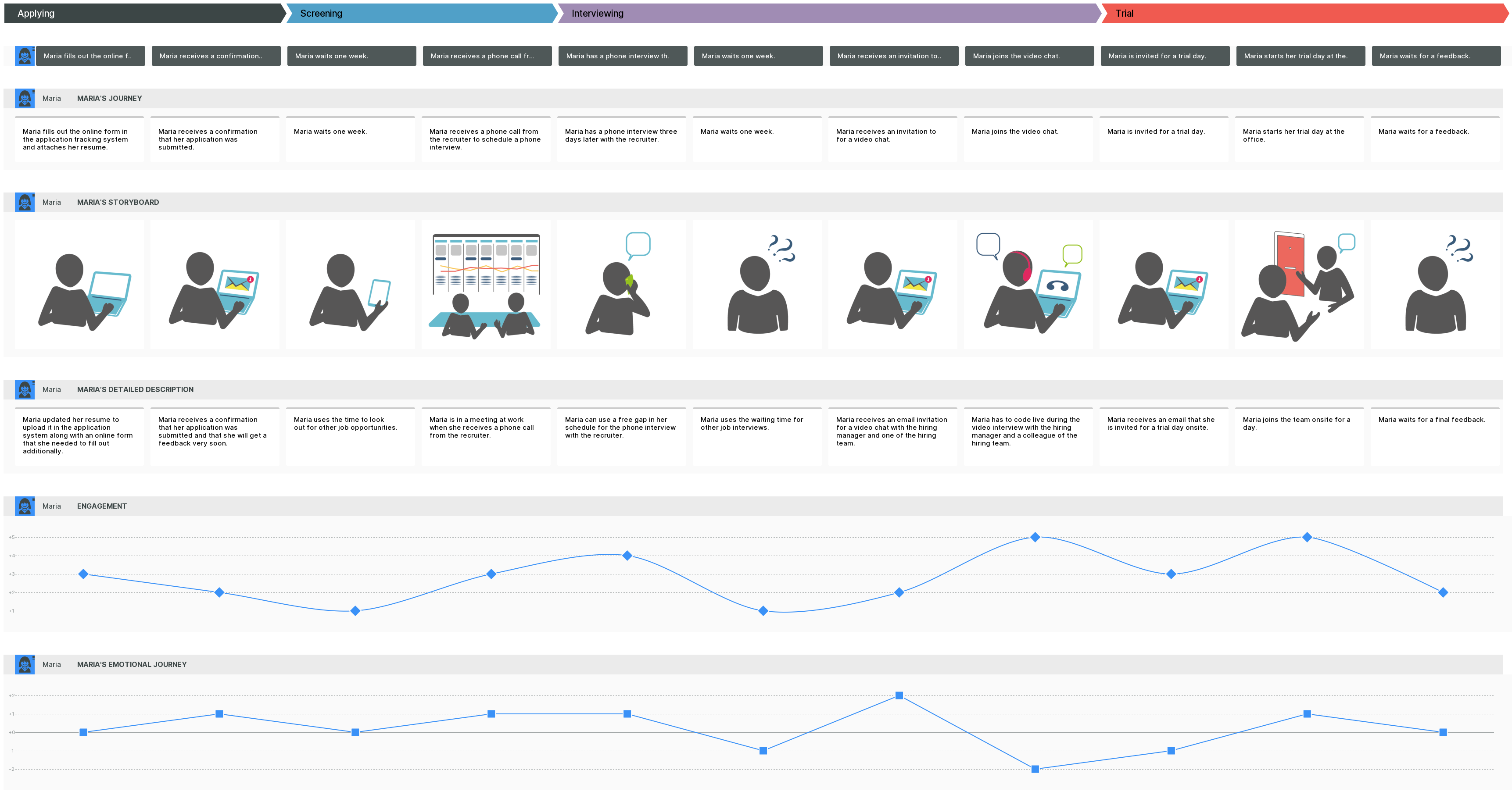 employee journey map created in smaply visualizing the experience of an employee in the application phase