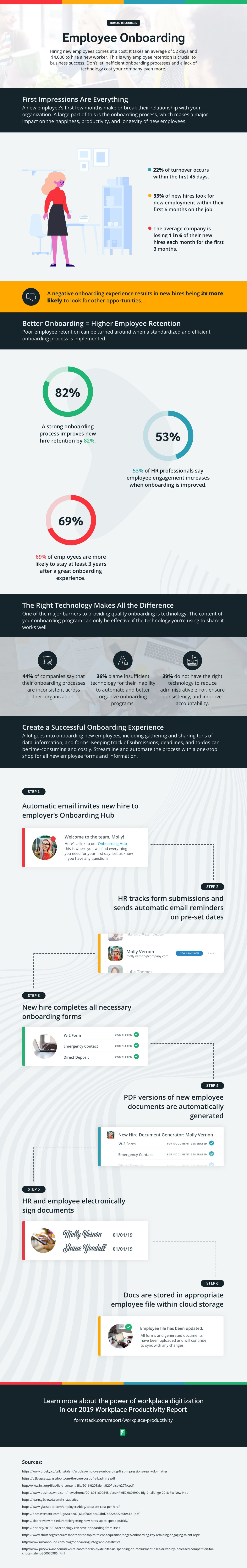 Employee onboarding automation infographic