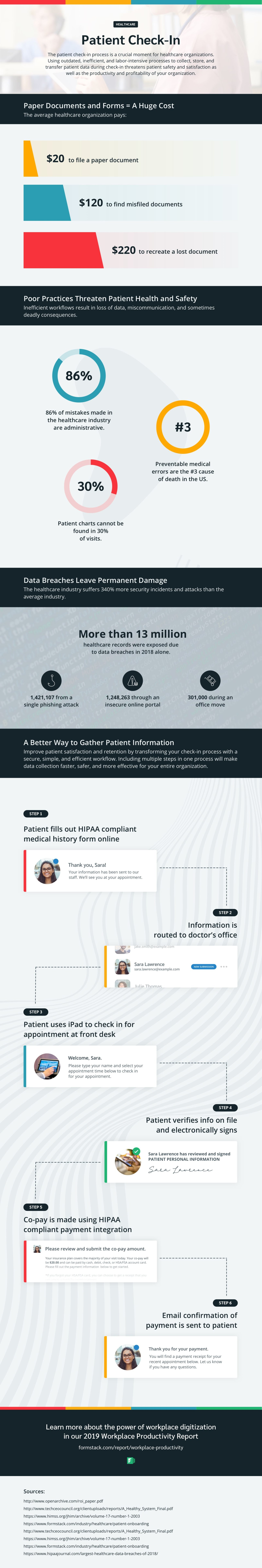 Patient experience healthcare infographic