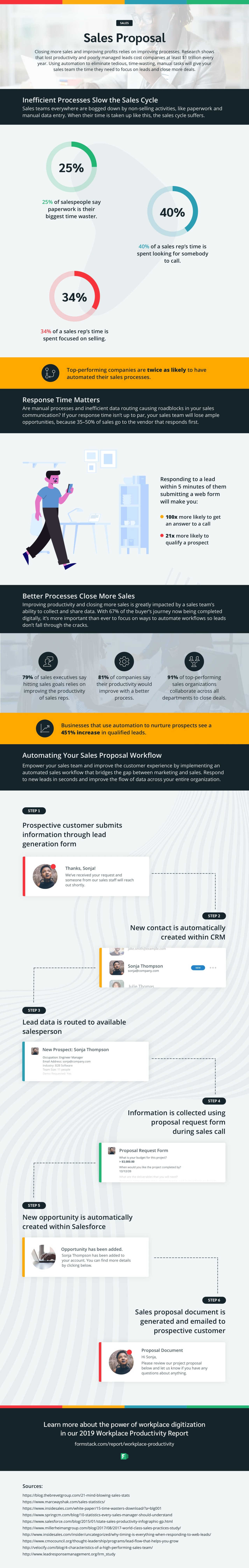 sales productivity tools infographic