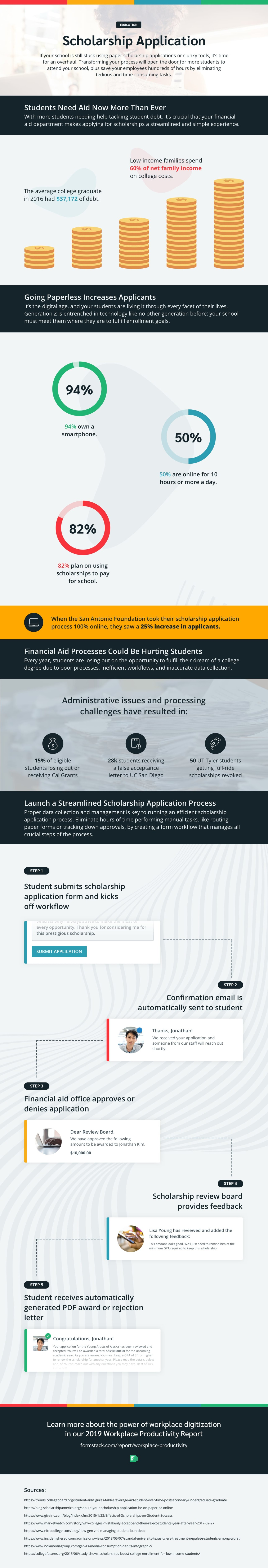 scholarship application process infographic