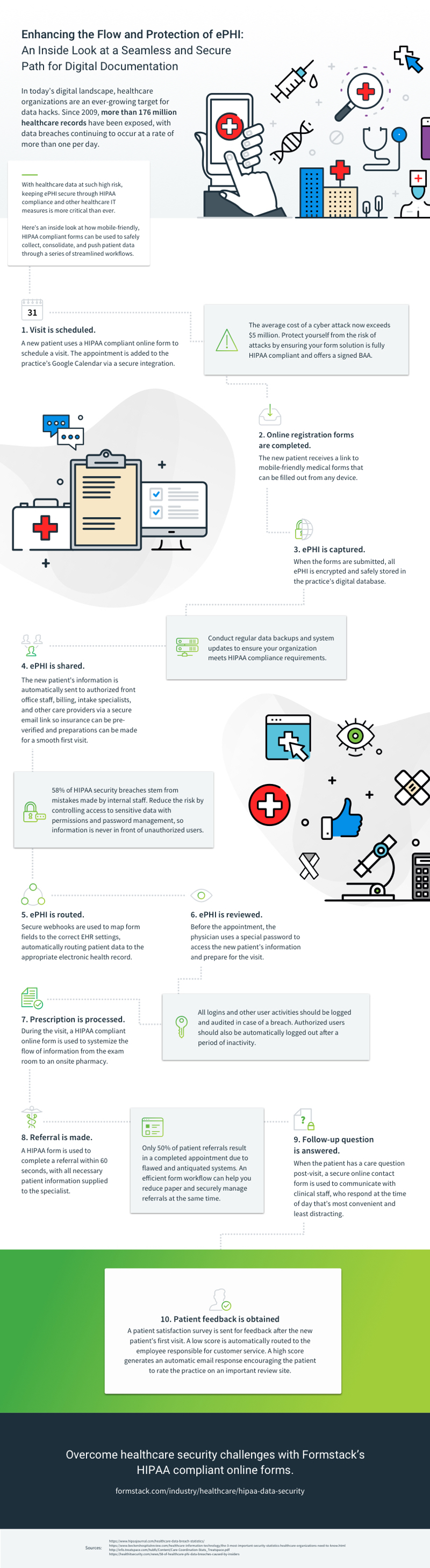 healthcare infographic: data flow and security