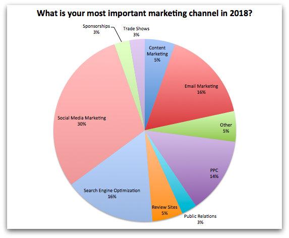 healthcare marketing