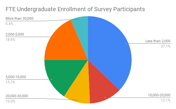 recruitment survey enrollment ranges