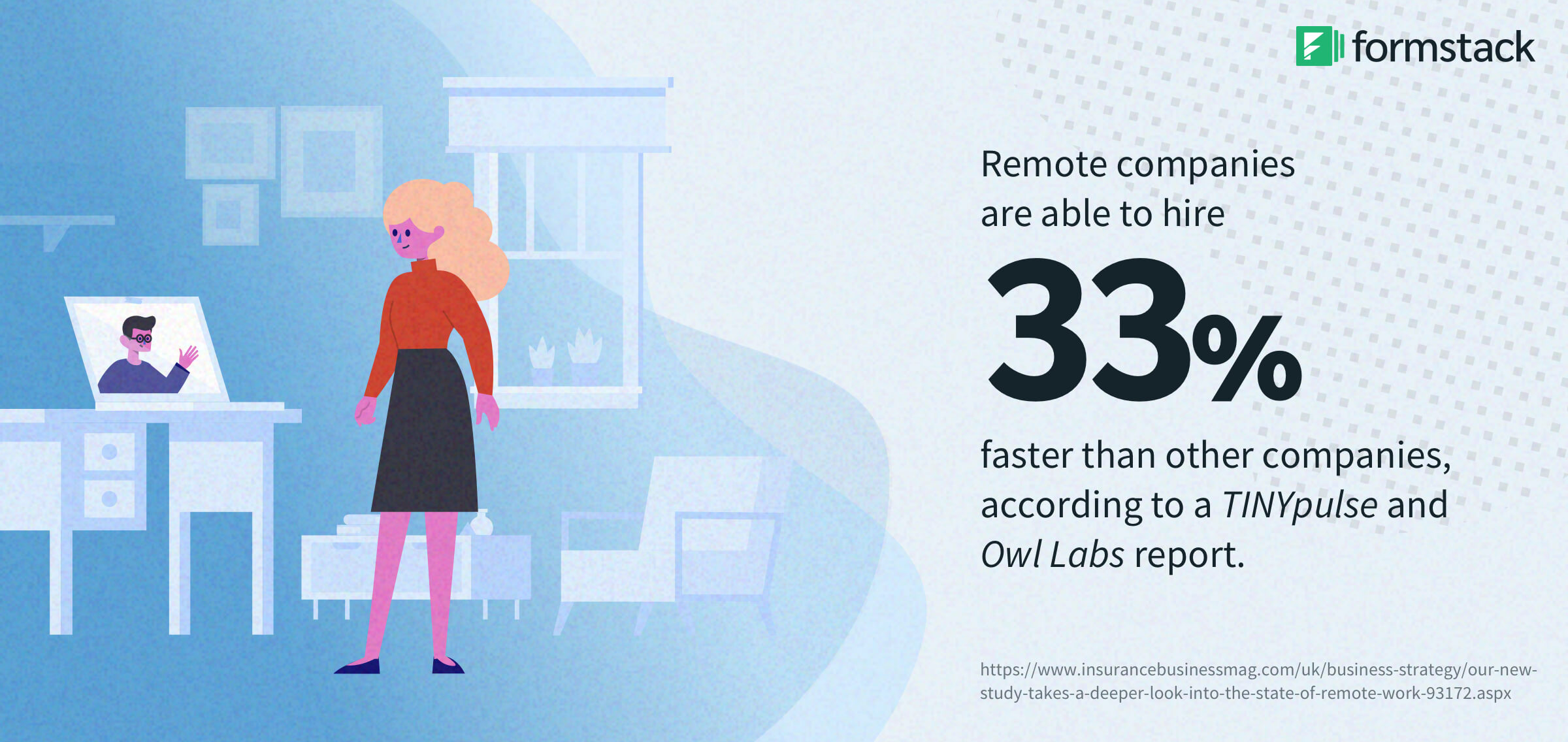 remote work workplace productivity stats