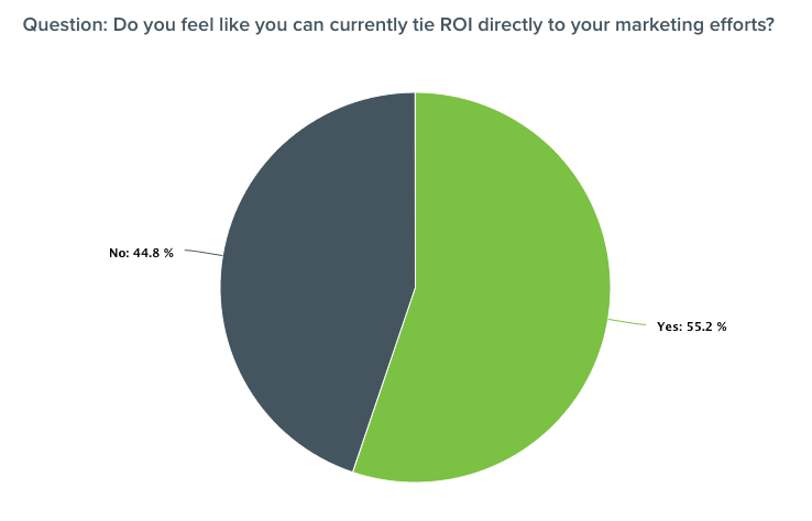 Graph showing that 45% of marketers cannot tie ROI to their lead capture efforts.