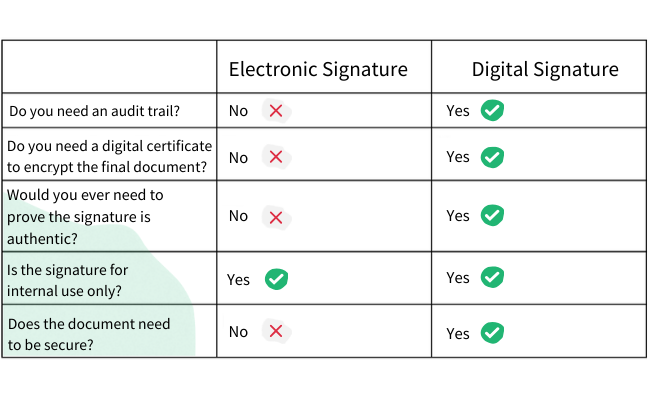 Electronic Signature vs. Digital Signature