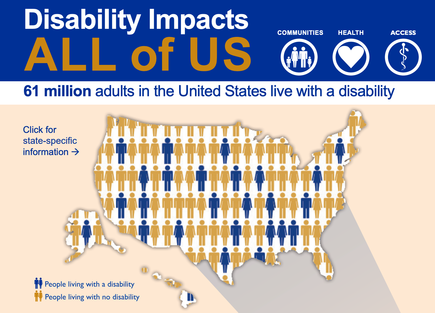 ccording to research from the Centers for Disease Control and Prevention, 61 million adults in the United States have some type of disability.