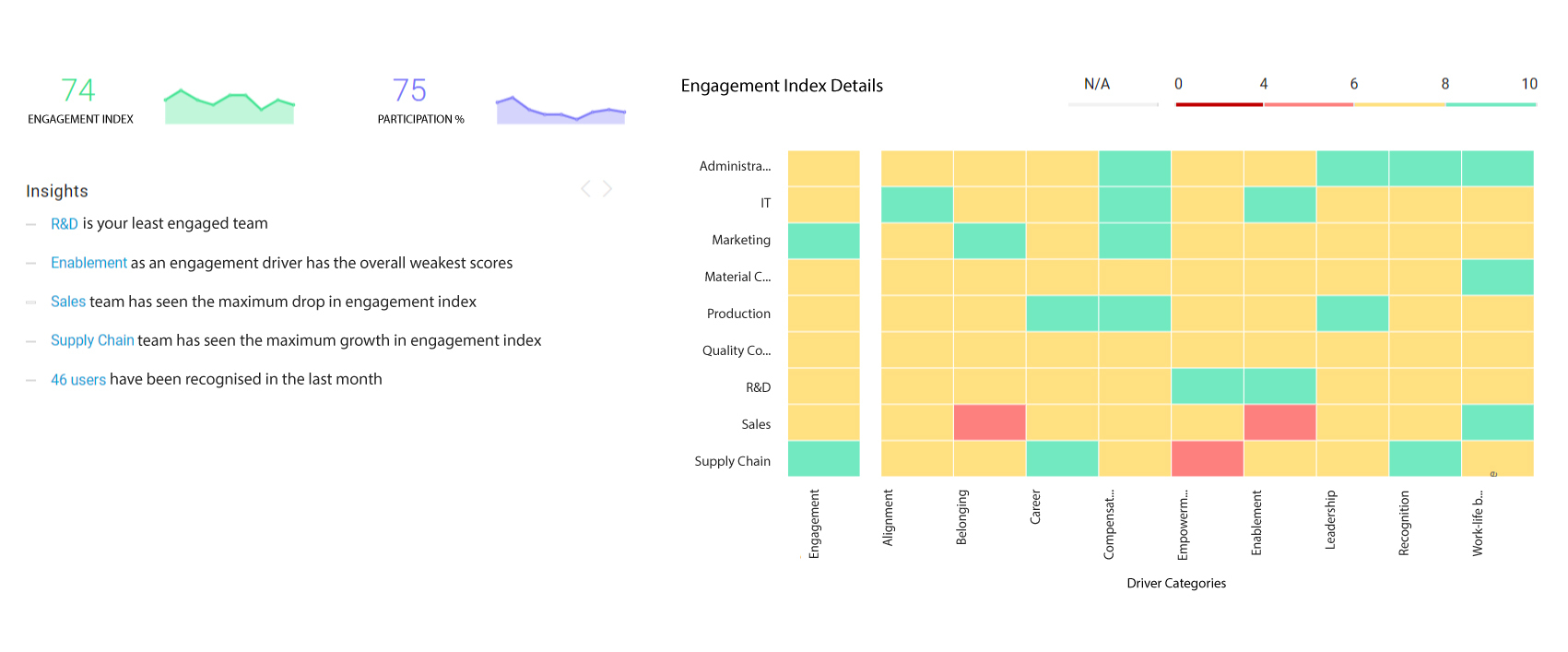 HR Analytics software - Engagement Dashboard