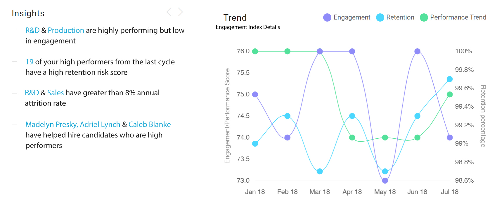 HR Analytics software -Engagement Trends
