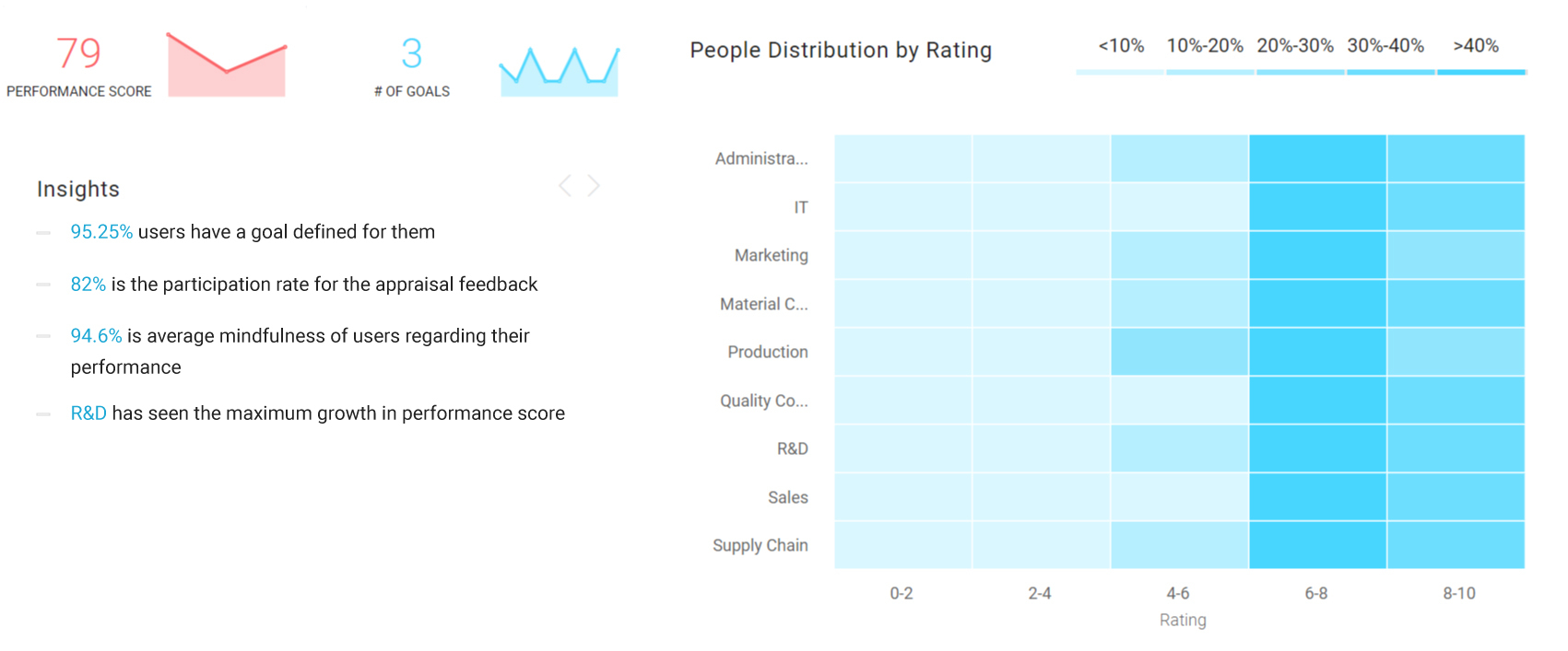 HR Analytics software -Performance Dashboard